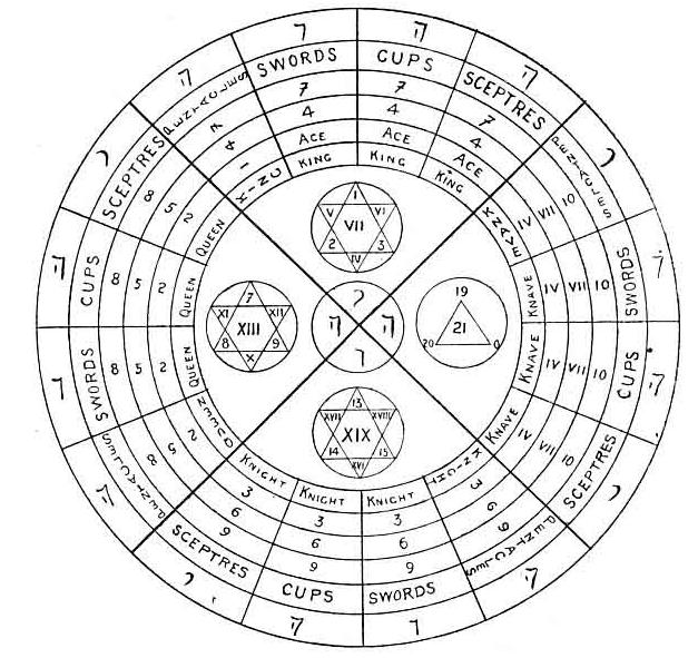 Tarot of the Bohemians The Minor Arcana